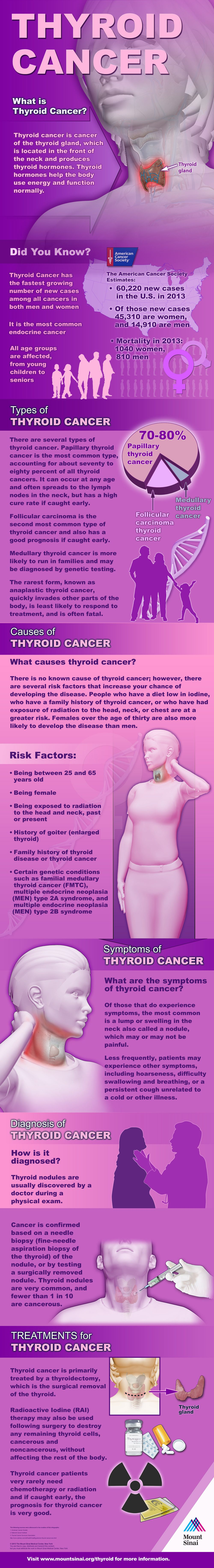 thyroid cancer infolg